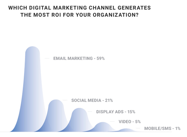 ROI from Email Marketing