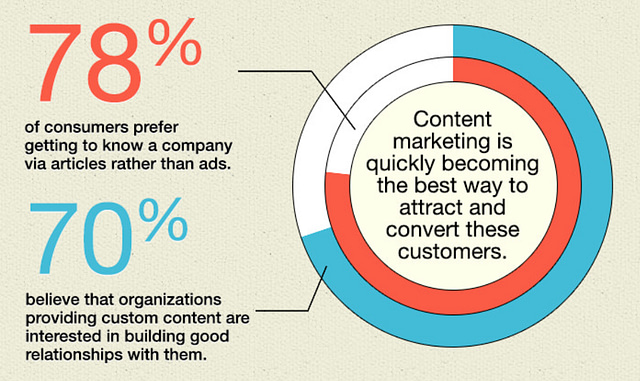 power of content marketing