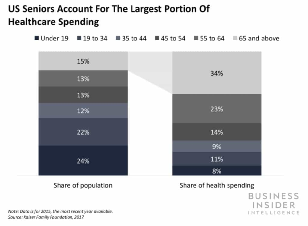 healthcare spending chart for US seniors