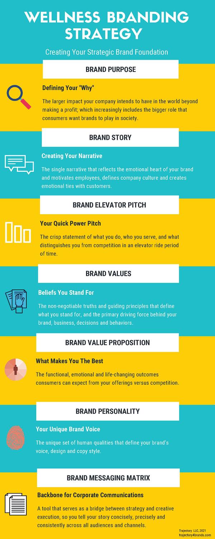 wellness branding strategy foundation