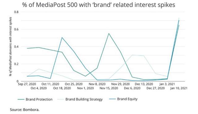 Brand metrics chart