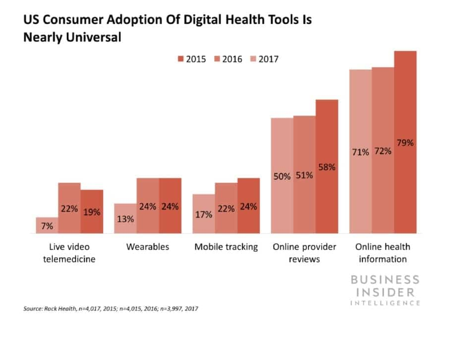healthcare digital health tools adoption