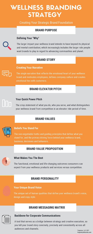 wellness branding strategy template